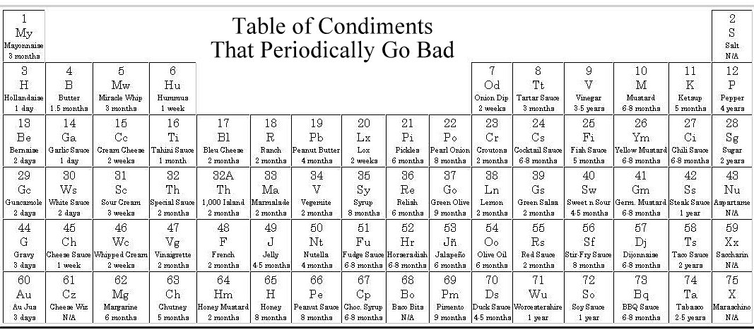 periodic table. periodic table of mixology